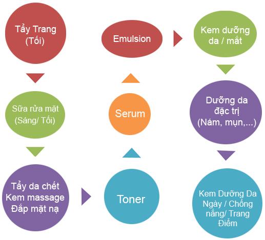 12.4 sai lầm thường mắc phải khi dưỡng da kiểu Hàn2