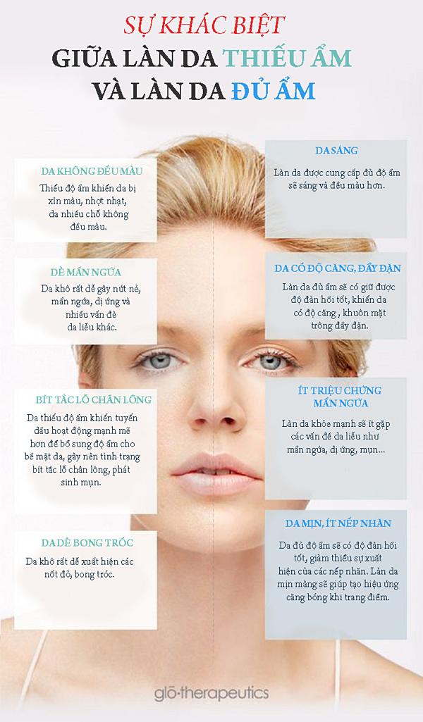 15.4 dấu hiệu cho thấy da mặt đang thiếu độ ẩm trầm trọng