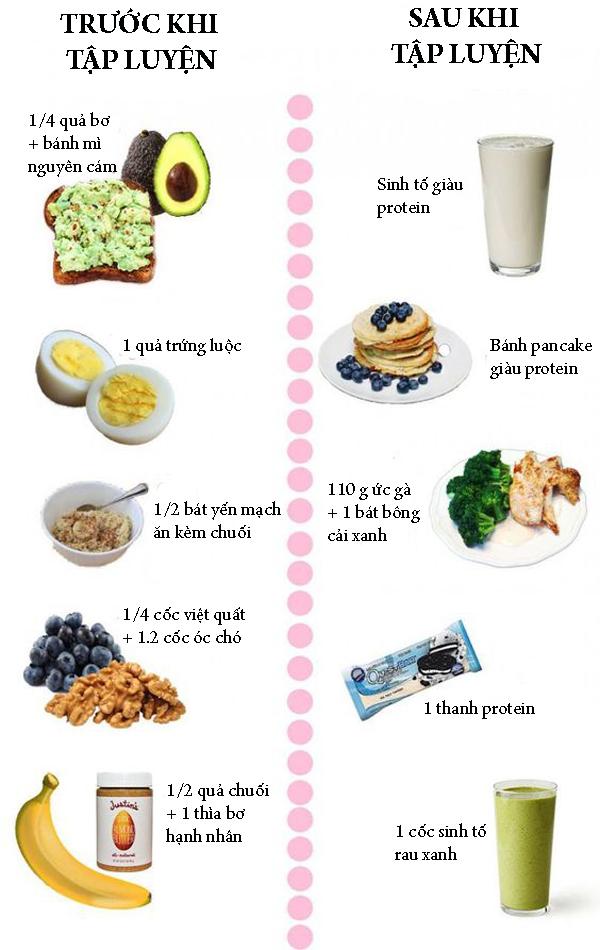 14.Ăn gì trước và sau khi tập thể thao để giảm mỡ, tăng cơ