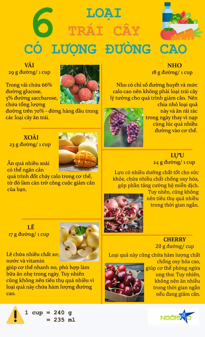 4.6 loại trái cây ngon miệng nhưng ăn nhiều rất dễ tăng cân