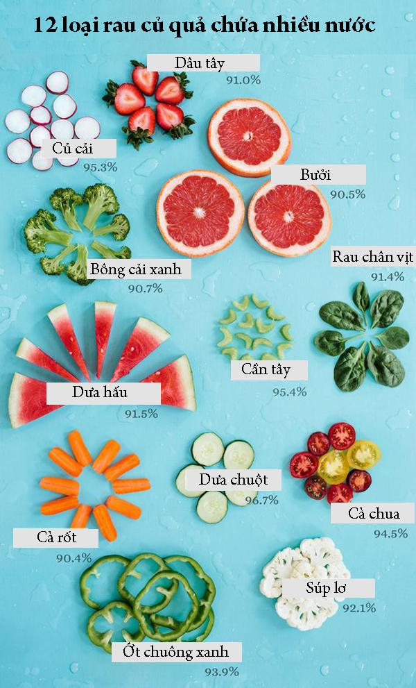 12 loại rau củ quả bổ sung nước cho cơ thể, giúp da đẹp dáng thon