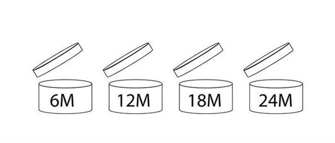 Một số ký hiệu hạn sử dụng khi mở nắp trên bao bì sản phẩm