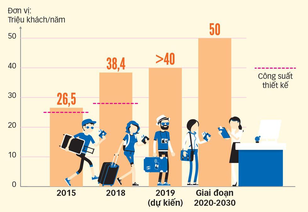 Công suất và thực tế khai thác sân bay Tân Sơn Nhất - Đồ họa: TẤN ĐẠT