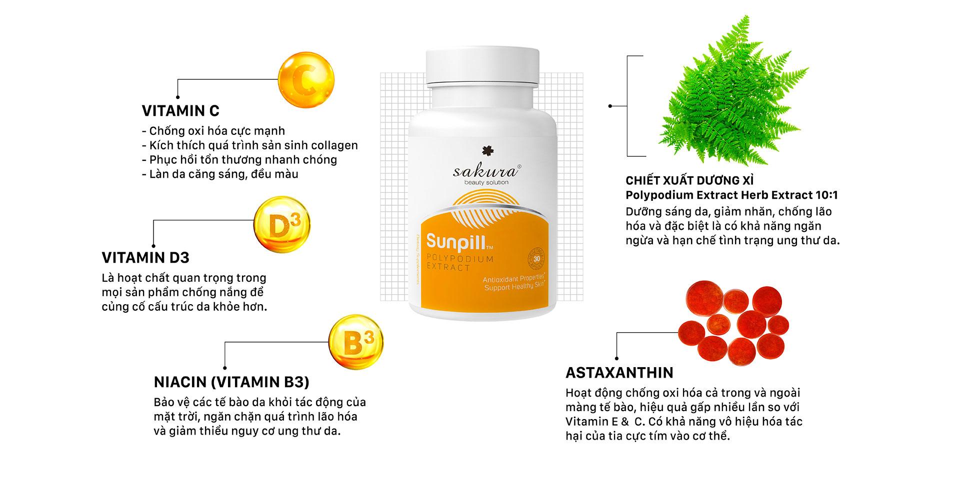 Các hoạt chất có trong viên uống chống nắng Sakura Sunpill (Nguồn_ Sakura).