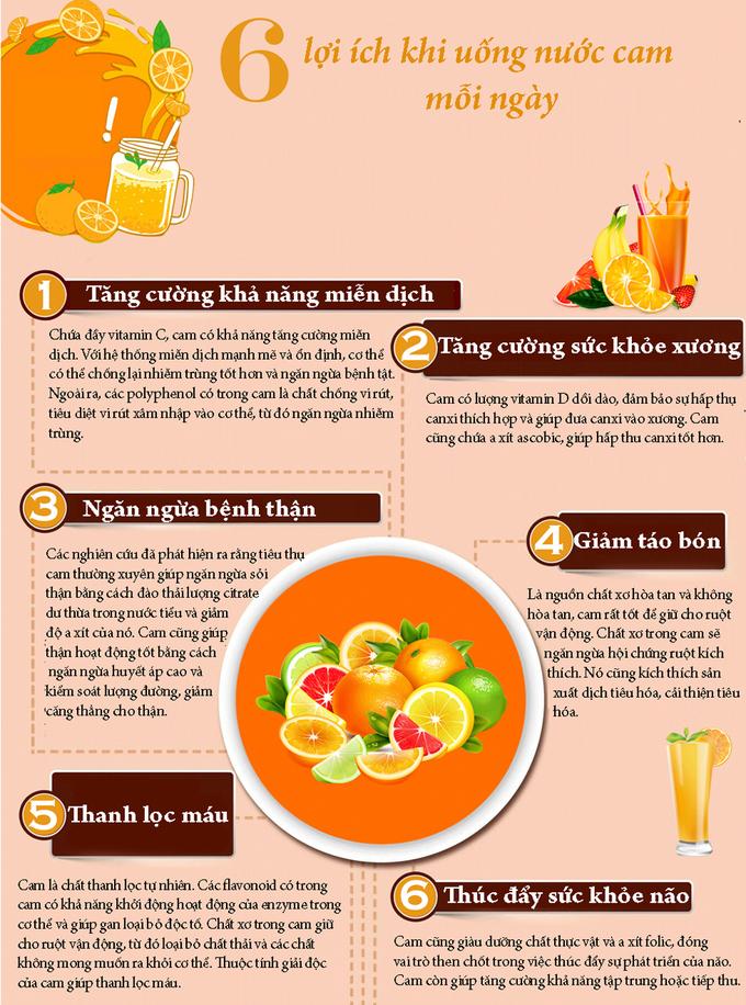 19. 6 lợi ích khi uống nước cam mỗi ngày
