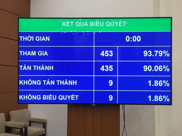 Kết quả Quốc hội biểu quyết thông qua Bộ luật lao động (sửa đổi) - Ảnh: L.K.