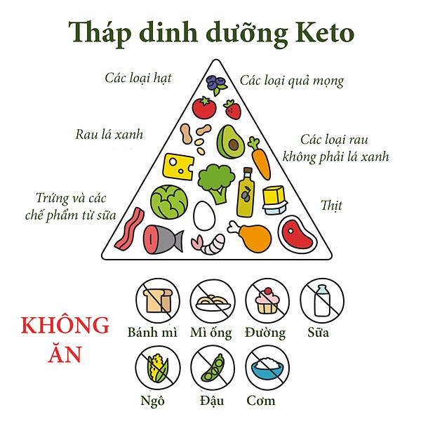 Tháp dinh dưỡng Keto.