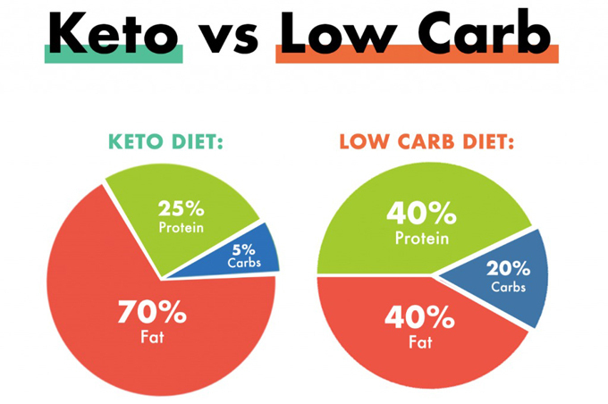 Tỷ lệ dinh dưỡng khác nhau giữa chế độ ăn Keto và Low carb.