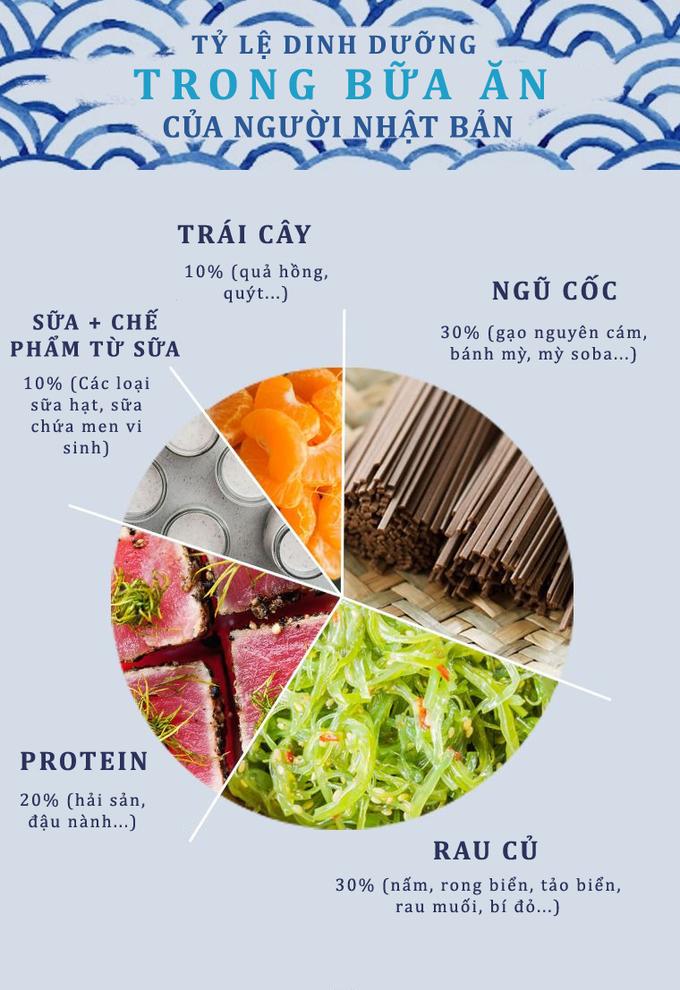8.Chế độ dinh dưỡng giúp người Nhật trường thọ