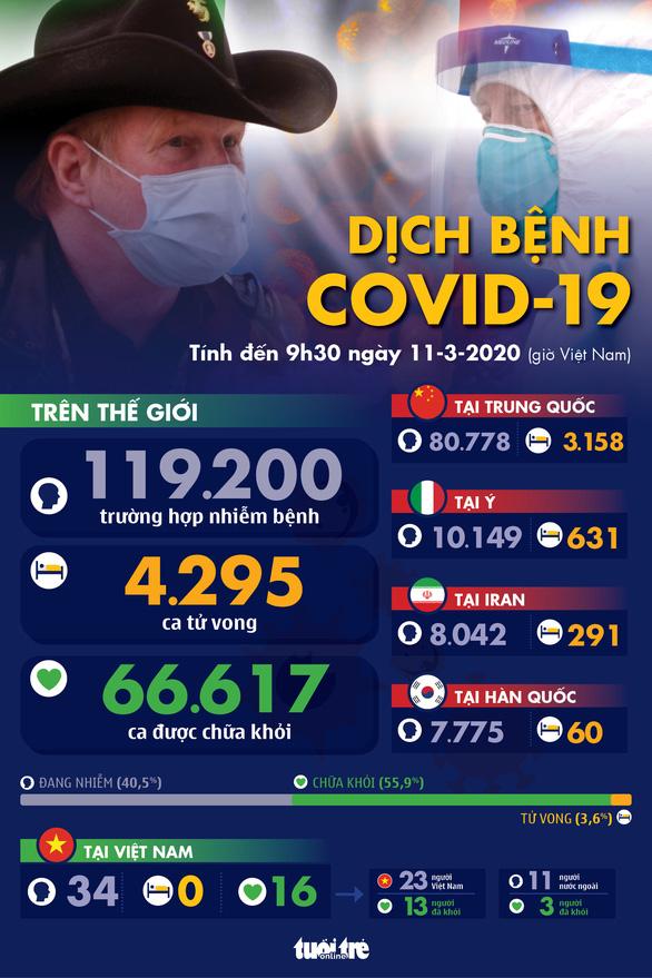 Tóm tắt tình hình dịch bệnh COVID tính đến sáng ngày 11.3.2020